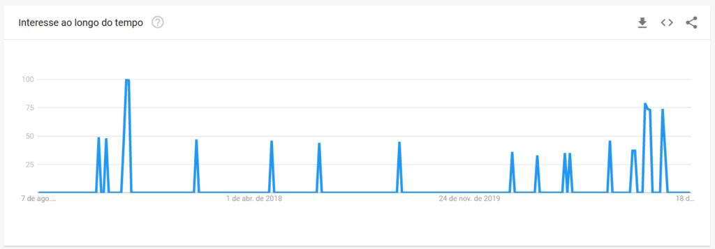 Imagem de gráfico que mostra interesse ao longo do tempo